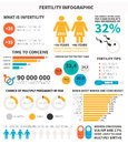 Fertility infographic made in vector with sample data vector file is easy to edit Stock Images
