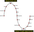 Financial investor market cycle - vector Stock Image