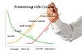 Financing Life Cycle Royalty Free Stock Photo