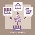 Flat design concept of payment methods style Royalty Free Stock Photos