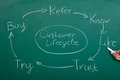 Flow Chart Of Customer Lifecycle Royalty Free Stock Photo