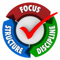 Focus structure discipline check mark control commitment achieve and words around a to illustrate the needed elements to stay Royalty Free Stock Images