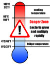 Food danger zone Royalty Free Stock Photo