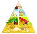 Jedlo pyramída