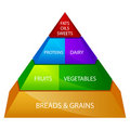 Food Pyramid Royalty Free Stock Photo