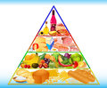 Food pyramid illustration of healthy from bread to sweets Royalty Free Stock Photo