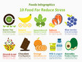 10 Food for Reduce Stress Royalty Free Stock Photo