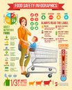 Food safety infographics. Mother with son sitting in shopping cart vector illustration. Infographic vector set with