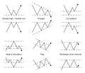 Forex Stock Trade Pattern. Pri...