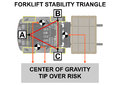 Forklift stability triangle.