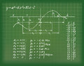 Formula picture of a complicated with curve on a blackboard Stock Photography