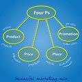 Four Ps in a successful marketing mix Royalty Free Stock Photo