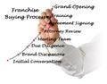 Franchise Buying Process Royalty Free Stock Photo