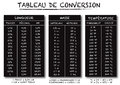 French language conversion table chart vector Royalty Free Stock Photo
