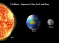 Full moon alignment of sun earth and during on a black background Stock Image