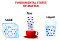 Fundamental states of matter molecules liquid have enough energy to move relative to each other in a gas the effect intermolecular Stock Image