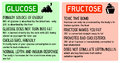 Glucose fructose difference between good sugar in fruits and bad sugar in derived products Royalty Free Stock Images