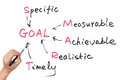 Goal setting concept Royalty Free Stock Photo