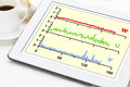 Graph of wind turbulence components on a digital tablet with a cup coffee Royalty Free Stock Photo