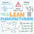 LEAN MANUFACTURING hand-drawn sketch notes Royalty Free Stock Photo