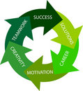 Green circle - way to success Stock Photography