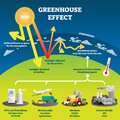 Greenhouse effect vector illustration diagram Royalty Free Stock Photo