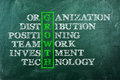 Growth concept of handwriten on green blackboard Royalty Free Stock Photo