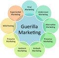 Guerilla marketing business diagram Royalty Free Stock Images