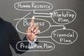 Hand of business man and handwritten business model text.