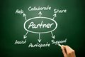 Hand drawn Partner diagram concept, business strategy on blackboard.. Royalty Free Stock Photo