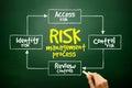 Hand drawn Risk management process mind map, business concept on blackboard