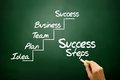 Hand drawn Success Steps concept, business strategy Royalty Free Stock Photo