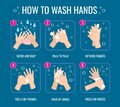 Hand washing instruction. Coronavirus virus protection. Personal hygiene daily rules. Info poster how wash hands with Royalty Free Stock Photo
