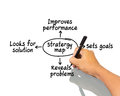 Hand writing strategy map on white Royalty Free Stock Photography
