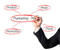 Hand writing a strategy marketing diagram Stock Photos