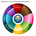 Health Insurance Exchange Marketplace Royalty Free Stock Photo