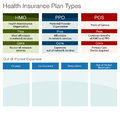 Health insurance plan types an image of a type chart Stock Image