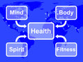 Health map means mind body spirit and fitness meaning wellbeing Stock Image