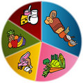 Healthy Food Plate Chart Stock Photo