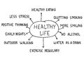 Healthy life concept handwriting words with teen topics Royalty Free Stock Images