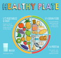 Healthy plate nutrition proportions Royalty Free Stock Photo