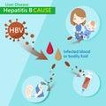 Hepatitis b cause