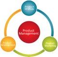 Het beheers van het bedrijfs product diagram Stock Foto's
