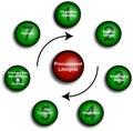 Het Diagram van de Levenscyclus van de verwerving Royalty-vrije Stock Afbeeldingen