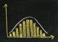Histogram with Gaussian distribution on blackboard Royalty Free Stock Photo