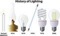 History of lighting illustration the development light through Stock Photos