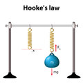 Hooke s law the force is proportional to the extension hookes of elasticity for relatively small deformations of an object Stock Image
