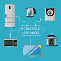 Household appliances banner with electro technics