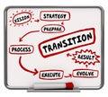 How to Transition Plan Transform Evolve Workflow Diagram Royalty Free Stock Photo