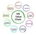 HR Analytic Value Chain